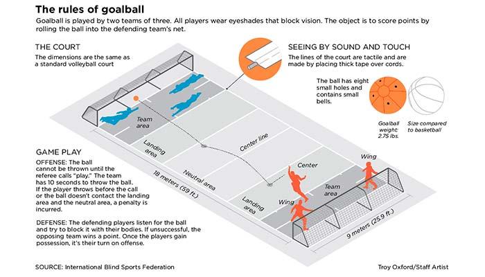 Campo de Goalball